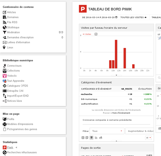 Fichier:Analytics piwik dashboard.png